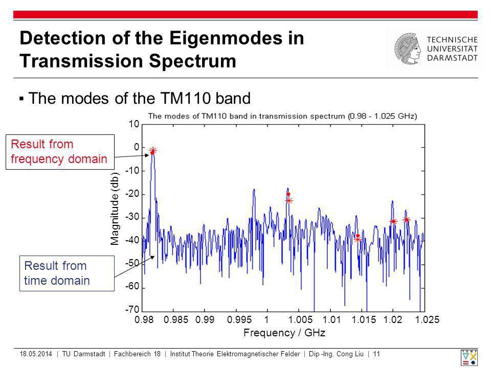 18.05.2014 | TU Darmstadt | Fachbereich 18 | Institut Theorie Elektromagnetischer Felder | Dip -Ing.