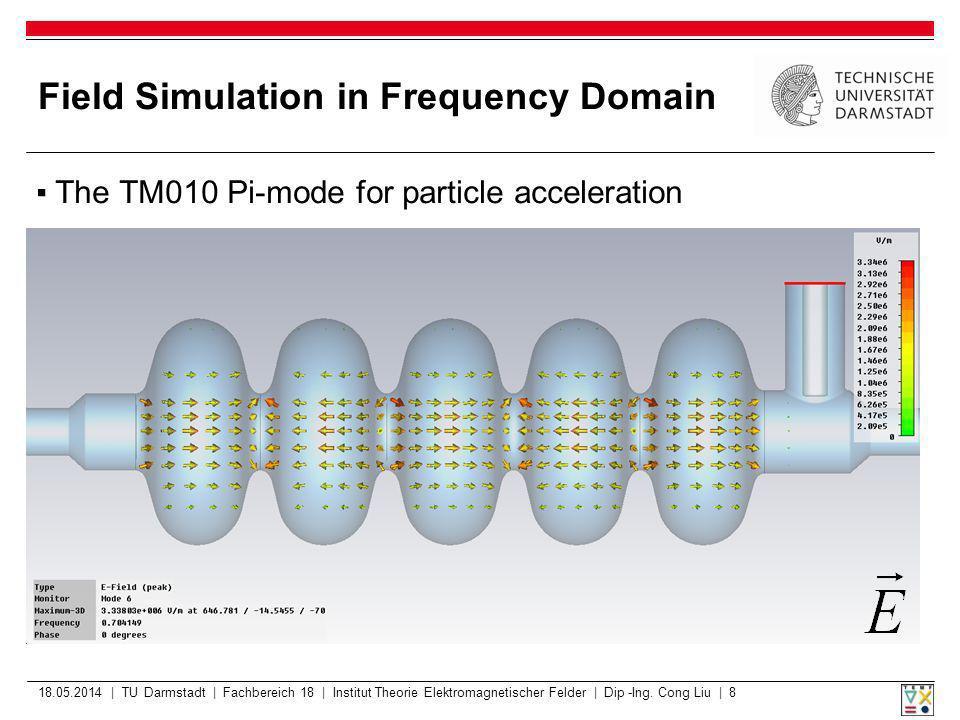 Simulation results 2014518 2014518 2014518 2014518 2014518 2014518 | TU Darmstadt | Fachbereich 18 | Institut Theorie Elektromagnetischer Felder | Wolfgang Ackermann | 19 Electric Field on Cavity Axis |E z | ExEx EzEz EyEy 585 409 cells, unsymmetric mesh