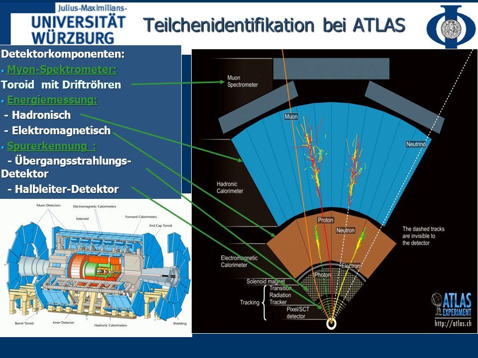 Detektorkomponenten: Myon-Spektrometer: Myon-Spektrometer: Toroid mit Driftröhren Energiemessung: Energiemessung: - Hadronisch - Hadronisch - Elektromagnetisch - Elektromagnetisch Spurerkennung : Spurerkennung : - Übergangsstrahlungs- Detektor - Übergangsstrahlungs- Detektor - Halbleiter-Detektor - Halbleiter-Detektor Teilchenidentifikation bei ATLAS