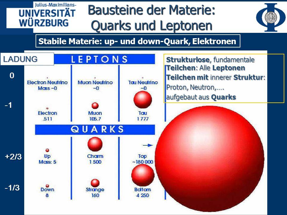 Bausteine der Materie: Quarks und Leptonen 0+2/3-1/3 LADUNG Strukturlose, fundamentale Teilchen: Alle Leptonen Teilchen mit innerer Struktur: Proton, Neutron,….
