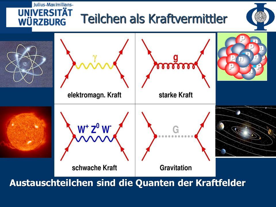 Das Standard-Modell der Teilchenphysik Beschreibt die fundamentalen Wechselwirkugen Beschreibt die fundamentalen Wechselwirkugen Starke Kraft (Kernkraft) Starke Kraft (Kernkraft) Schwache Kraft (Umwandlungsprozesse von Teilchen) Schwache Kraft (Umwandlungsprozesse von Teilchen) Elektromagnetische Kraft Elektromagnetische Kraft Gute Beschreibung aller bekannten Prozesse Gute Beschreibung aller bekannten Prozesse Zerfälle von Teilchen Zerfälle von Teilchen Innere Struktur nicht fundamentaler Teilchen Innere Struktur nicht fundamentaler Teilchen Systematik aller bekannten Teilchen Systematik aller bekannten Teilchen Beruht auf Symmetrie-Prinzipien Beruht auf Symmetrie-Prinzipien Sehr erfolgreiche physikalische Theorie Sehr erfolgreiche physikalische Theorie