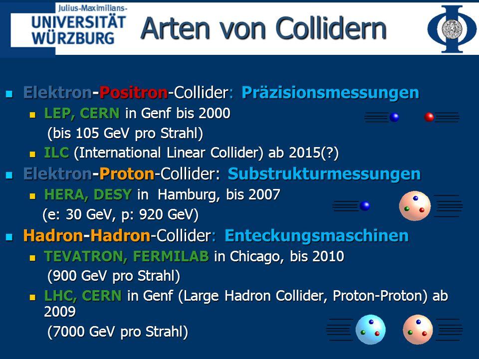 Arten von Collidern Elektron-Positron-Collider: Präzisionsmessungen Elektron-Positron-Collider: Präzisionsmessungen LEP, CERN in Genf bis 2000 LEP, CERN in Genf bis 2000 (bis 105 GeV pro Strahl) (bis 105 GeV pro Strahl) ILC (International Linear Collider) ab 2015(?) ILC (International Linear Collider) ab 2015(?) Elektron-Proton-Collider: Substrukturmessungen Elektron-Proton-Collider: Substrukturmessungen HERA, DESY in Hamburg, bis 2007 HERA, DESY in Hamburg, bis 2007 (e: 30 GeV, p: 920 GeV) (e: 30 GeV, p: 920 GeV) Hadron-Hadron-Collider: Enteckungsmaschinen Hadron-Hadron-Collider: Enteckungsmaschinen TEVATRON, FERMILAB in Chicago, bis 2010 TEVATRON, FERMILAB in Chicago, bis 2010 (900 GeV pro Strahl) (900 GeV pro Strahl) LHC, CERN in Genf (Large Hadron Collider, Proton-Proton) ab 2009 LHC, CERN in Genf (Large Hadron Collider, Proton-Proton) ab 2009 (7000 GeV pro Strahl) (7000 GeV pro Strahl)