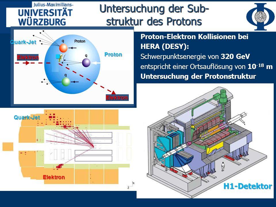 Untersuchung der Sub- struktur des Protons Elektron Elektron Proton Proton Elektron Elektron Proton Quark-Jet Elektron Quark-Jet H1-Detektor Proton-Elektron Kollisionen bei HERA (DESY): Schwerpunktsenergie von 320 GeV entspricht einer Ortsauflösung von 10 -18 m Untersuchung der Protonstruktur
