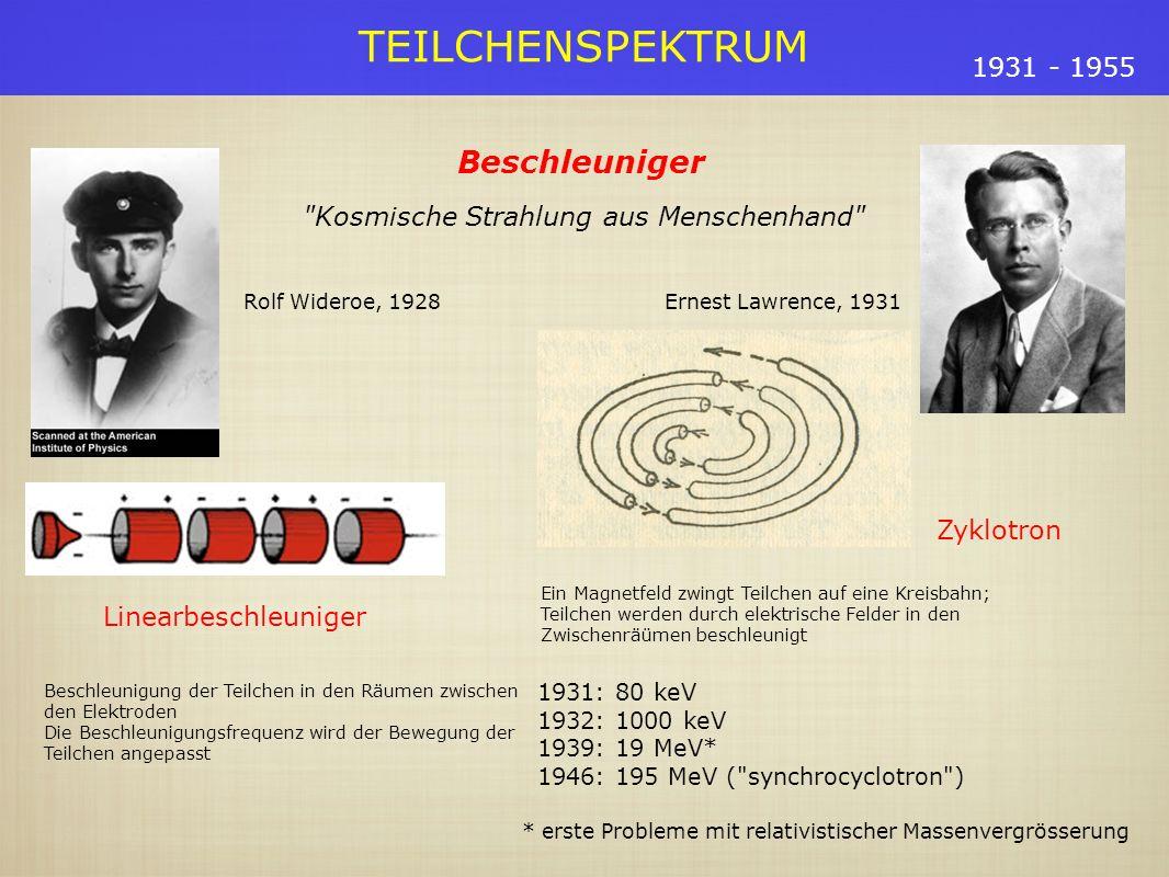 TEILCHENSPEKTRUM 1931 - 1955 Beschleuniger Kosmische Strahlung aus Menschenhand Ernest Lawrence, 1931 Zyklotron Ein Magnetfeld zwingt Teilchen auf eine Kreisbahn; Teilchen werden durch elektrische Felder in den Zwischenräümen beschleunigt Linearbeschleuniger Beschleunigung der Teilchen in den Räumen zwischen den Elektroden Die Beschleunigungsfrequenz wird der Bewegung der Teilchen angepasst Rolf Wideroe, 1928 1931: 80 keV 1932: 1000 keV 1939: 19 MeV* 1946: 195 MeV ( synchrocyclotron ) * erste Probleme mit relativistischer Massenvergrösserung