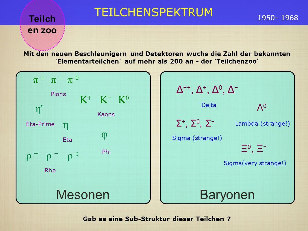 TEILCHENSPEKTRUM Teilch en zoo 1950- 1968 Baryonen Δ ++, Δ +, Δ 0, Δ Delta Λ 0 Lambda (strange!) Σ +, Σ 0, Σ Sigma (strange!) Ξ 0, Ξ Sigma(very strange!) Mesonen π + π π 0 Pions K+K+ K K0K0 Kaons η Eta η Eta-Prime ρ + ρ ρ o Rho φ Phi Mit den neuen Beschleunigern und Detektoren wuchs die Zahl der bekannten Elementarteilchen auf mehr als 200 an - der Teilchenzoo Gab es eine Sub-Struktur dieser Teilchen