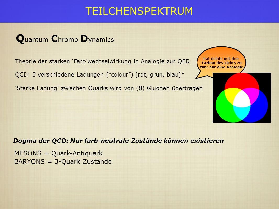 TEILCHENSPEKTRUM Dogma der QCD: Nur farb-neutrale Zustände können existieren MESONS = Quark-Antiquark BARYONS = 3-Quark Zustände hat nichts mit den Farben des Lichts zu tun; nur eine Analogie Q uantum C hromo D ynamics Theorie der starken Farbwechselwirkung in Analogie zur QED QCD: 3 verschiedene Ladungen (colour) [rot, grün, blau]* Starke Ladung zwischen Quarks wird von (8) Gluonen übertragen