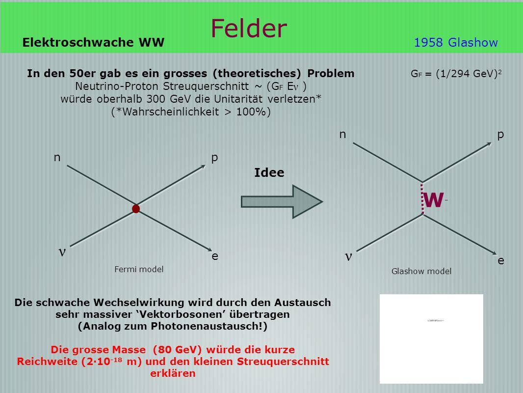 Felder Die schwache Wechselwirkung wird durch den Austausch sehr massiver Vektorbosonen übertragen (Analog zum Photonenaustausch!) Die grosse Masse (80 GeV) würde die kurze Reichweite (2·10 -18 m) und den kleinen Streuquerschnitt erklären In den 50er gab es ein grosses (theoretisches) Problem Neutrino-Proton Streuquerschnitt ~ (G F E ν ) würde oberhalb 300 GeV die Unitarität verletzen* (*Wahrscheinlichkeit > 100%) G F = (1/294 GeV) 2 Glashow model pn ν e W-W- Elektroschwache WW1958 Glashow pn ν e Fermi model Idee