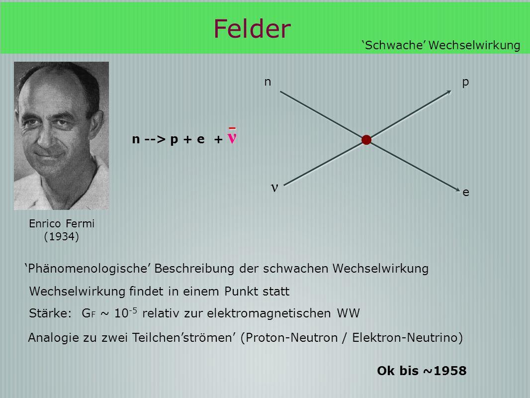 Enrico Fermi (1934) pn ν e Phänomenologische Beschreibung der schwachen Wechselwirkung Wechselwirkung findet in einem Punkt statt Stärke: G F ~ 10 -5 relativ zur elektromagnetischen WW Analogie zu zwei Teilchenströmen (Proton-Neutron / Elektron-Neutrino) Ok bis ~1958 Felder Schwache Wechselwirkung ν n --> p + e + ν