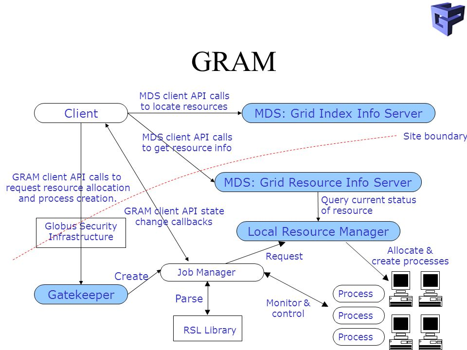 GRAM Globus Security Infrastructure Job Manager GRAM client API calls to request resource allocation and process creation.