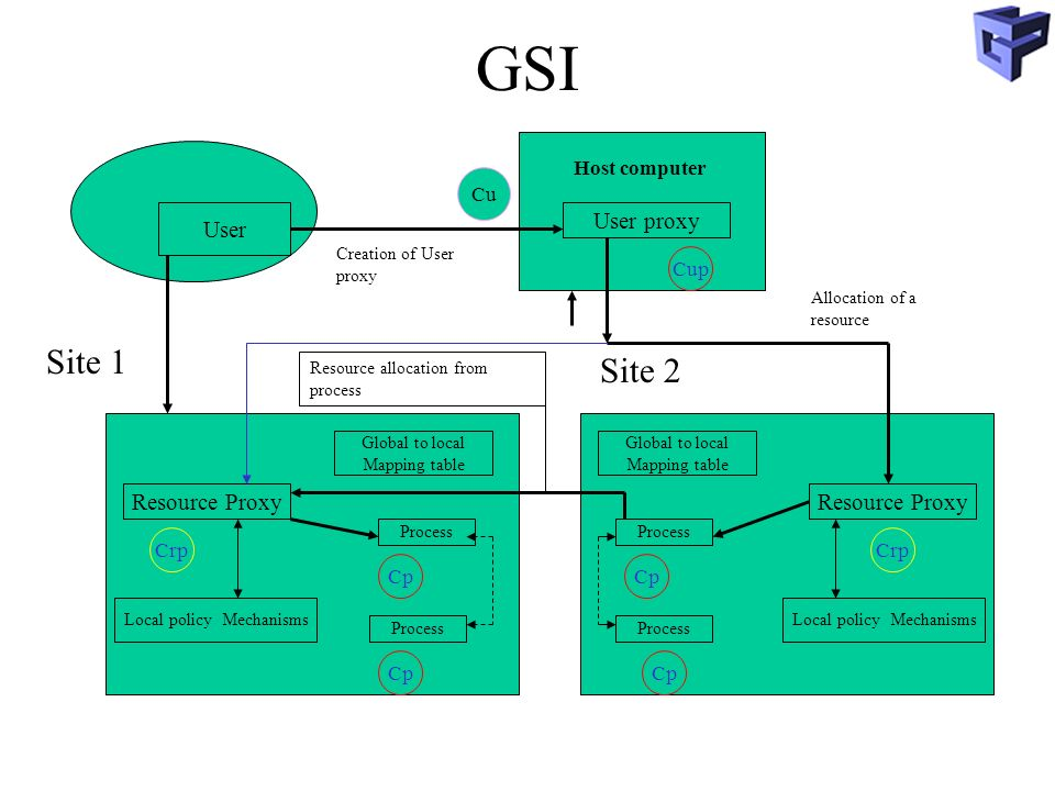 GSI User User proxy Host computer Site 1 Site 2 Process Resource Proxy Local policy Mechanisms Global to local Mapping table Crp Cp Global to local Mapping table Resource Proxy Local policy Mechanisms Process Cp Crp Cu Creation of User proxy Allocation of a resource Resource allocation from process Cup