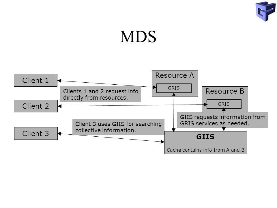 MDS GIIS Cache contains info from A and B Resource A GRIS GIIS requests information from GRIS services as needed.