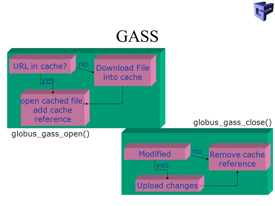 GASS Remove cache reference Upload changes Modified no yes Download File into cache open cached file, add cache reference URL in cache.