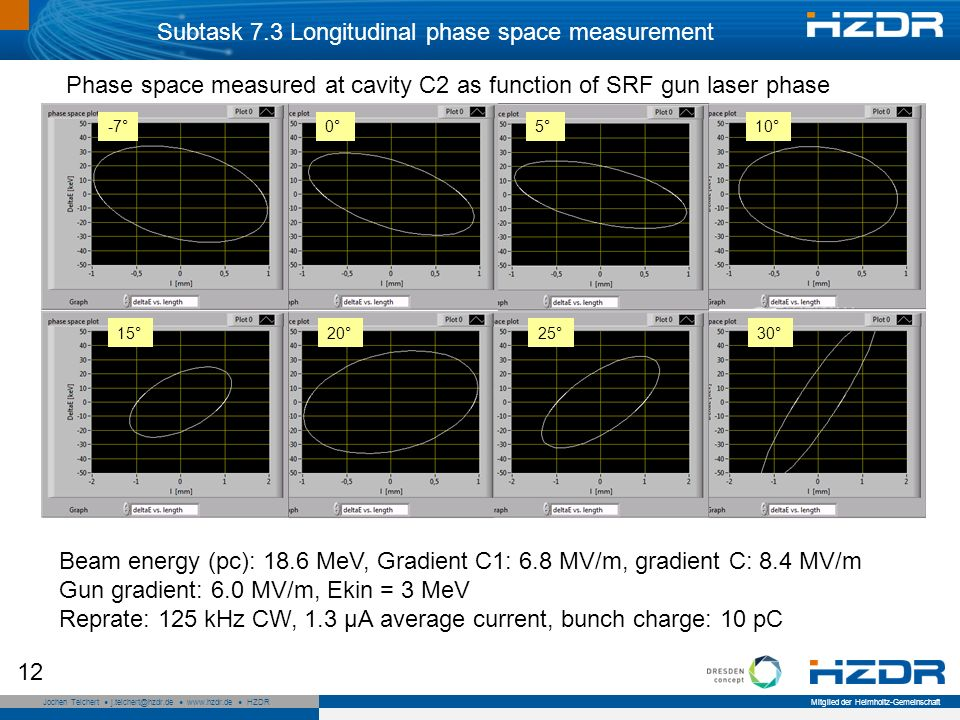 Seite 12 Mitglied der Helmholtz-Gemeinschaft Jochen Teichert j.teichert@hzdr.de www.hzdr.de HZDR 12 10°5°-7°0° 30°15°25°20° Subtask 7.3 Longitudinal phase space measurement Beam energy (pc): 18.6 MeV, Gradient C1: 6.8 MV/m, gradient C: 8.4 MV/m Gun gradient: 6.0 MV/m, Ekin = 3 MeV Reprate: 125 kHz CW, 1.3 µA average current, bunch charge: 10 pC Phase space measured at cavity C2 as function of SRF gun laser phase