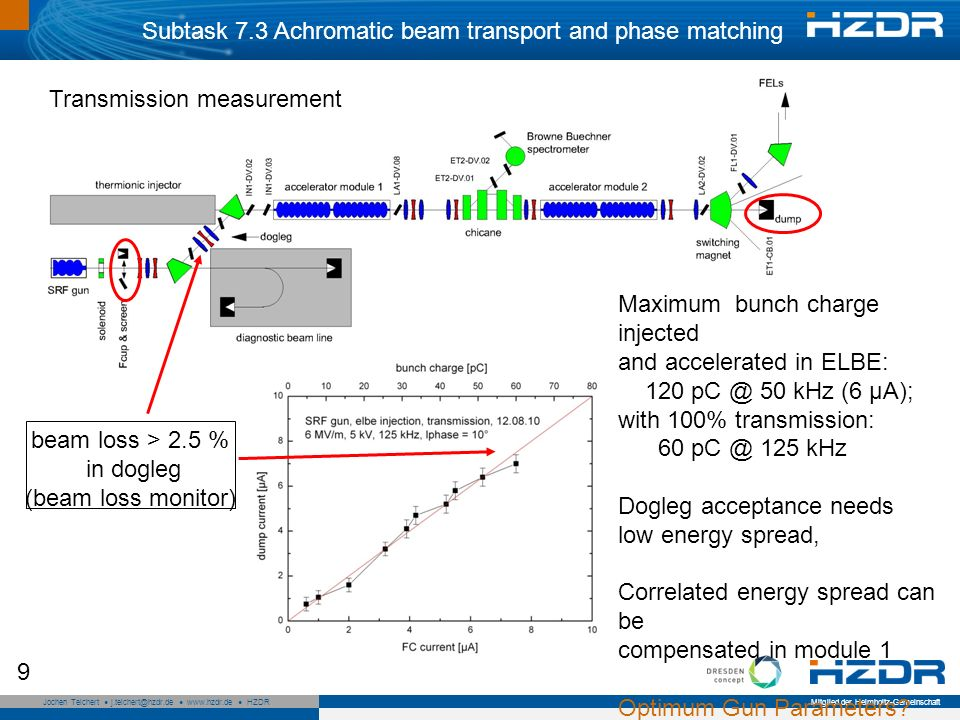 Seite 10 Mitglied der Helmholtz-Gemeinschaft Jochen Teichert j.teichert@hzdr.de www.hzdr.de HZDR 10 Subtask 7.3 Longitudinal phase space measurement Method of measurement: phase scan technique C2 phase variationenergy spectrum longitudinal beam ellipse cavity transport matrix