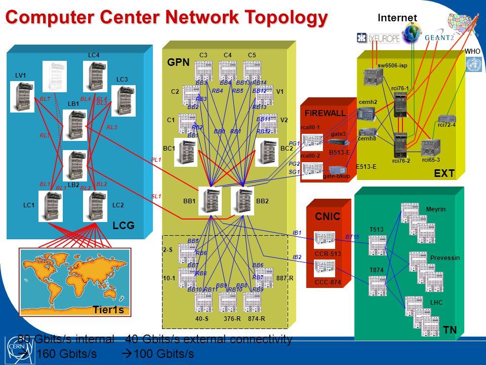 LCG GPN TN CNIC Tier1s V1 V2C1 C2 C3C4C5 2-S 10-1 40-S376-R874-R 887-R BC1BC2 BB1BB2 LB1 LB2 LC1LC2 LC3 LC4 LV1 Meyrin Prevessin LHC FIREWALL EXT Computer Center Network Topology PL1 SL1 RL3 BL3 RL4BL4 RL2RL1 BL1BL2 RL7 BL7 BB0RB1 BB12 RB10 PG1 PG2 SG1 BB1 RB2 BB2 RB3 BB3 RB4 BB4 RB5 BB13 RB13 BB11 RB12 RB14 BB7 IB1 IB2 RB8 BB10RB11 BB9 RB6 BB5 CCR-513 CCC-874 T513 T874 BT15 cernh2 cernh8 rci76-2 rci65-3 sw6506-isp E513-E Internet rci76-1 rci72-4 WHO gate3 gate-bkup B513-E rca80-2 rca80-1 BB8 RB9 BB6 RB7 80 Gbits/s internal 40 Gbits/s external connectivity 160 Gbits/s 100 Gbits/s