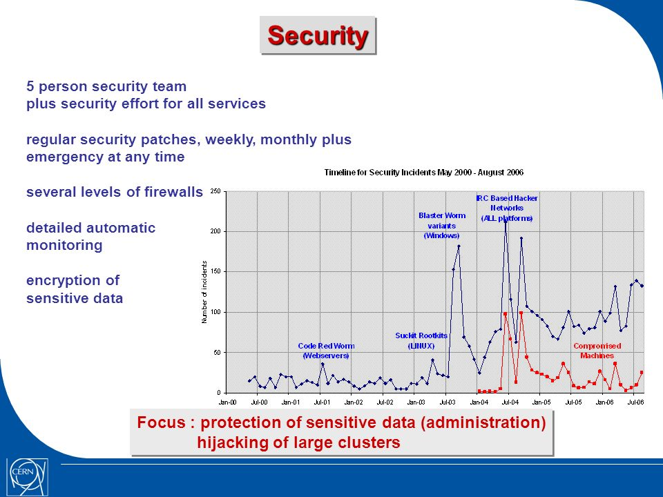 SecuritySecurity 5 person security team plus security effort for all services regular security patches, weekly, monthly plus emergency at any time several levels of firewalls detailed automatic monitoring encryption of sensitive data Focus : protection of sensitive data (administration) hijacking of large clusters Focus : protection of sensitive data (administration) hijacking of large clusters