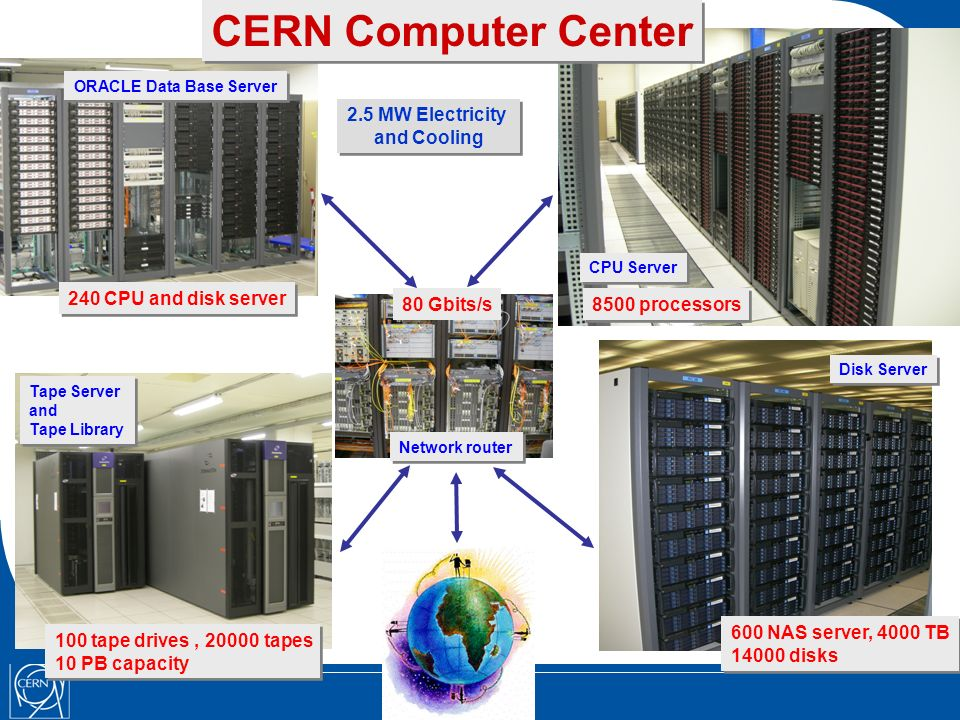 Disk Server Tape Server and Tape Library Tape Server and Tape Library CPU Server CERN Computer Center 8500 processors 600 NAS server, 4000 TB 14000 disks 600 NAS server, 4000 TB 14000 disks 100 tape drives, 20000 tapes 10 PB capacity 100 tape drives, 20000 tapes 10 PB capacity ORACLE Data Base Server Network router 240 CPU and disk server 80 Gbits/s 2.5 MW Electricity and Cooling 2.5 MW Electricity and Cooling