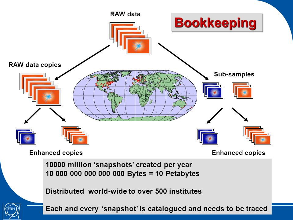 Sub-samples RAW data copies Enhanced copies RAW data 10000 million snapshots created per year 10 000 000 000 000 000 Bytes = 10 Petabytes Distributed world-wide to over 500 institutes Each and every snapshot is catalogued and needs to be traced Enhanced copies BookkeepingBookkeeping