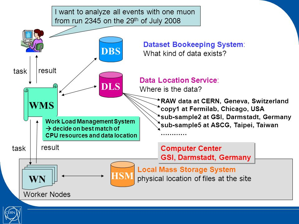 DBS DLS Dataset Bookeeping System: What kind of data exists.