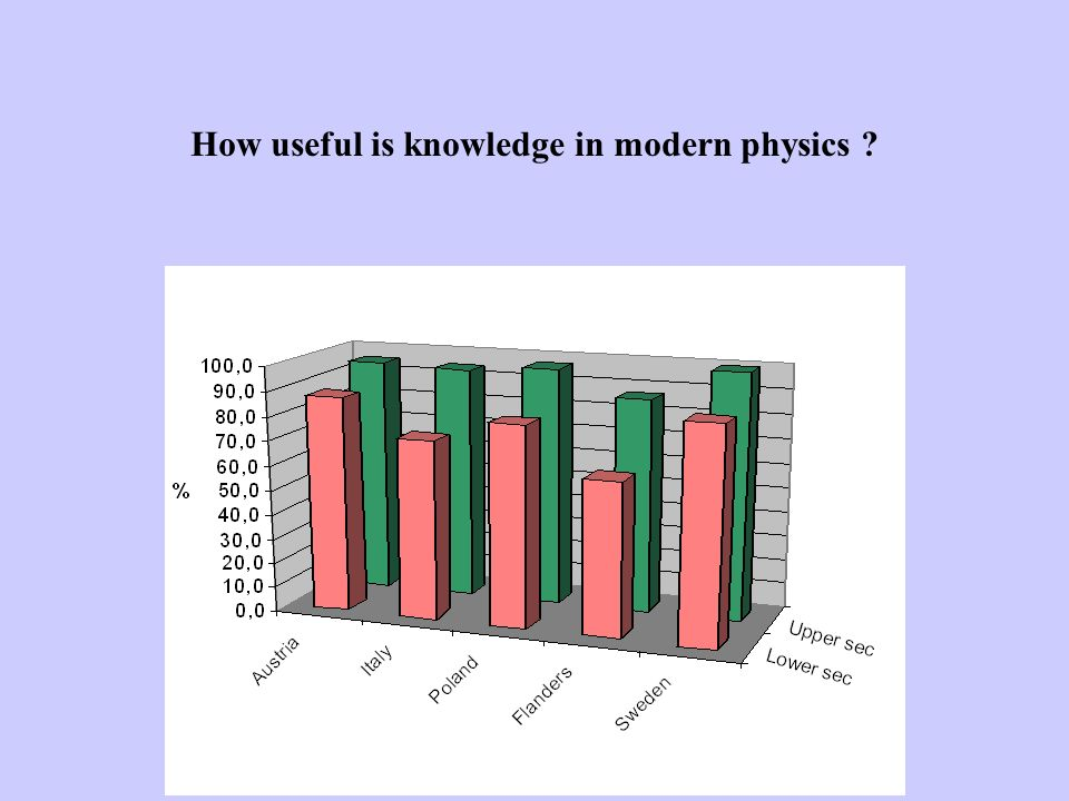How useful is knowledge in modern physics ?