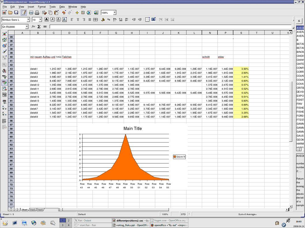 Auswertung der Daten Am Beispiel Different Positions