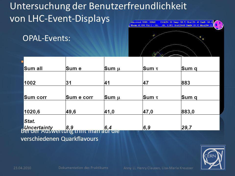 23.04.2010 Dokumentation des Praktikums Anny Li, Henry Clausen, Lisa-Maria Kreusser Untersuchung der Benutzerfreundlichkeit von LHC-Event-Displays OPAL-Events: Untersuchung von Elektron-Positron-Events Z 0 –Zerfall in: Elektron-Positron Myon-Antimyon Tauon-Antitauon Quark-Antiquark Bei der Auswertung trifft man auf die verschiedenen Quarkflavours Sum allSum e Sum Sum q 1002314147883 Sum corrSum e corr Sum Sum q 1020,649,641,047,0883,0 Stat.