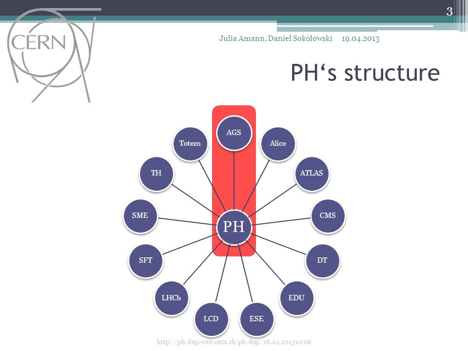 PHs structure PH AGSAliceATLASCMSDTEDUESELCDLHCbSFTSMETHTotem http://ph-dep.web.cern.ch/ph-dep/ 18.04.201310:06 Julia Amann, Daniel Sokolowski19.04.2013 3