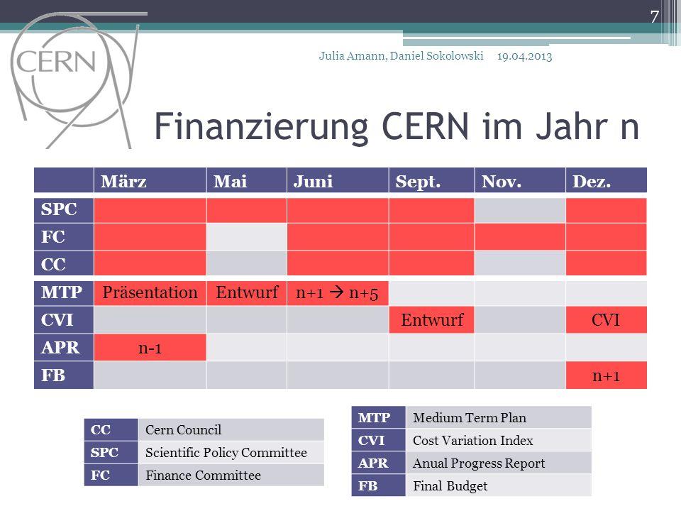 Finanzierung CERN im Jahr n MärzMaiJuniSept.Nov.Dez. SPC FC CC MTPPräsentationEntwurfn+1 n+5 CVIEntwurfCVI APRn-1 FBn+1 CCCern Council SPCScientific P