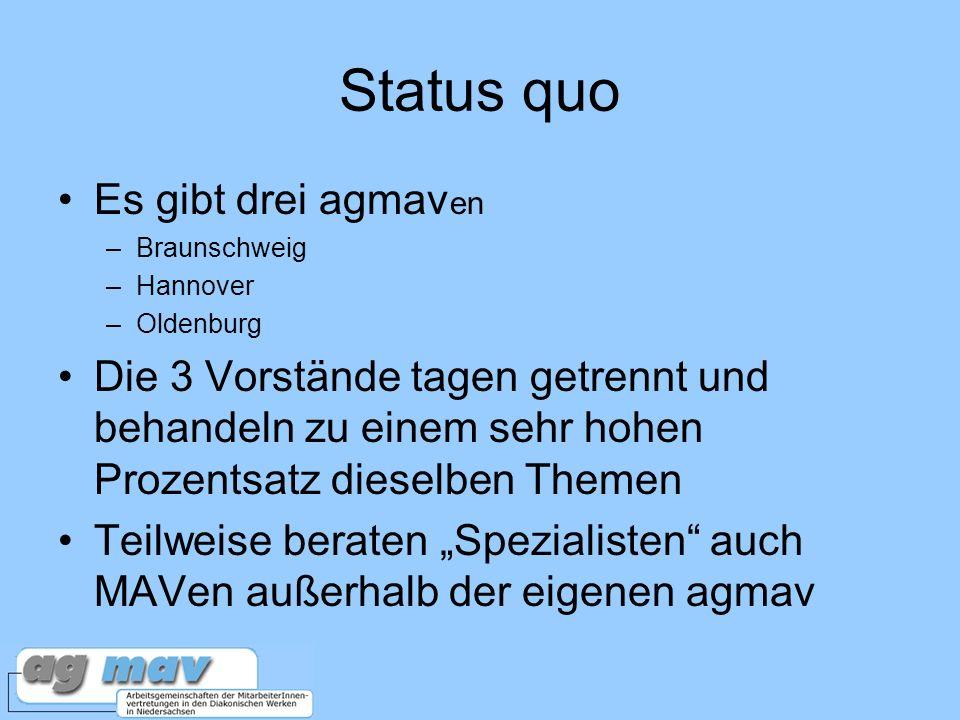 Status quo Es gibt drei agmav en –Braunschweig –Hannover –Oldenburg Die 3 Vorstände tagen getrennt und behandeln zu einem sehr hohen Prozentsatz dieselben Themen Teilweise beraten Spezialisten auch MAVen außerhalb der eigenen agmav