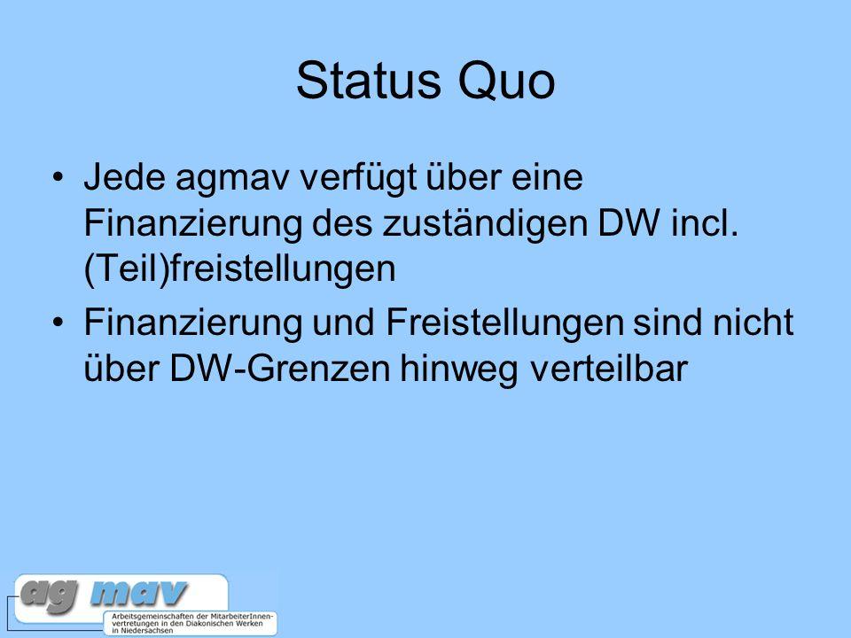 Status Quo Jede agmav verfügt über eine Finanzierung des zuständigen DW incl.