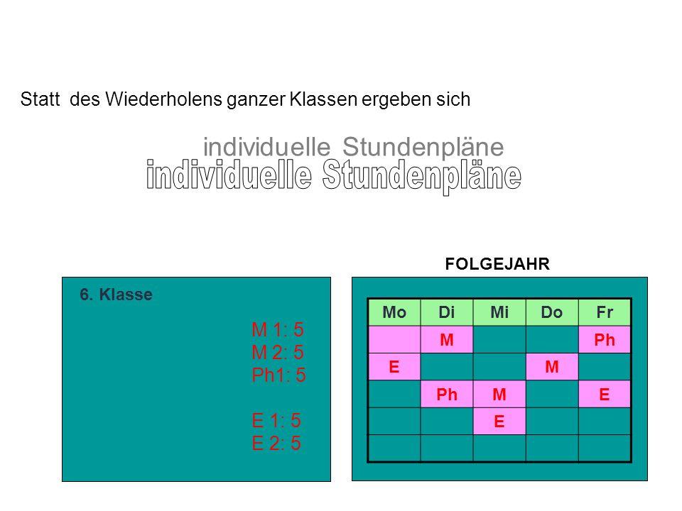 Statt des Wiederholens ganzer Klassen ergeben sich individuelle Stundenpläne 6. Klasse M 1: 5 M 2: 5 Ph1: 5 E 1: 5 E 2: 5 MoDiMiDoFr MPh EM ME E FOLGE