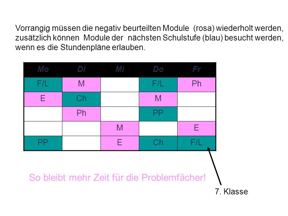 Vorrangig müssen die negativ beurteilten Module (rosa) wiederholt werden, zusätzlich können Module der nächsten Schulstufe (blau) besucht werden, wenn