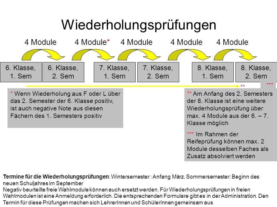 Wiederholungsprüfungen 6. Klasse, 1. Sem 6. Klasse, 2.