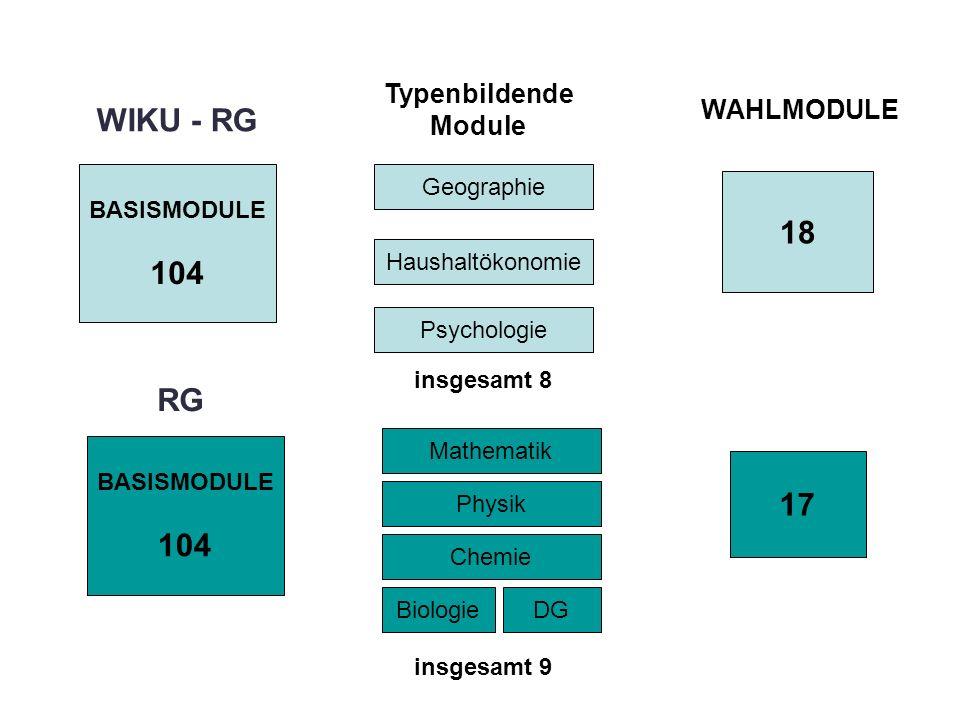 WIKU - RG RG Typenbildende Module WAHLMODULE BASISMODULE 104 18 17 Haushaltökonomie Geographie insgesamt 8 Mathematik Physik Chemie BiologieDG BASISMODULE 104 insgesamt 9 Psychologie