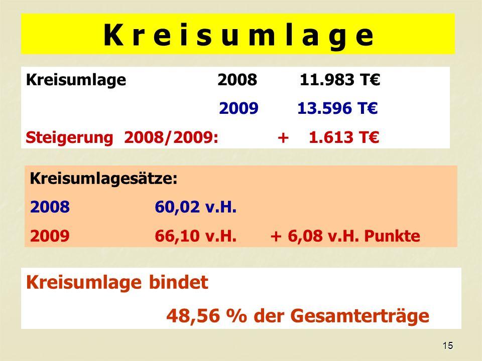 15 K r e i s u m l a g e Kreisumlage 2008 11.983 T 2009 13.596 T Steigerung 2008/2009: + 1.613 T Kreisumlagesätze: 2008 60,02 v.H.