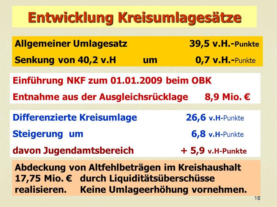 16 Entwicklung Kreisumlagesätze Allgemeiner Umlagesatz 39,5 v.H.- Punkte Senkung von 40,2 v.H um 0,7 v.H.- Punkte Einführung NKF zum 01.01.2009 beim OBK Entnahme aus der Ausgleichsrücklage 8,9 Mio.