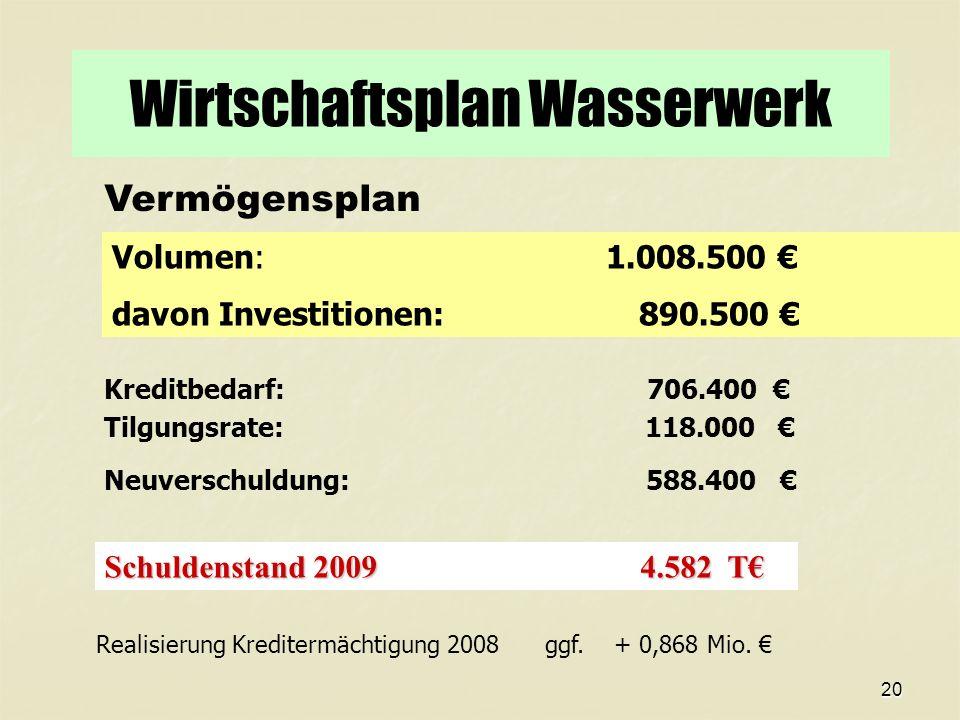 20 Wirtschaftsplan Wasserwerk Vermögensplan Volumen: 1.008.500 davon Investitionen: 890.500 Kreditbedarf: 706.400 Tilgungsrate: 118.000 Neuverschuldung: 588.400 Schuldenstand 2009 4.582 T Realisierung Kreditermächtigung 2008 ggf.