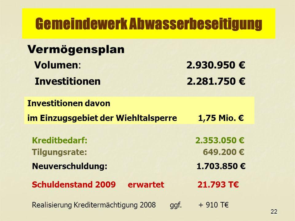 22 Gemeindewerk Abwasserbeseitigung Vermögensplan Volumen: 2.930.950 Kreditbedarf: 2.353.050 Tilgungsrate: 649.200 Neuverschuldung: 1.703.850 Schuldenstand 2009 erwartet 21.793 T Investitionen 2.281.750 Realisierung Kreditermächtigung 2008 ggf.