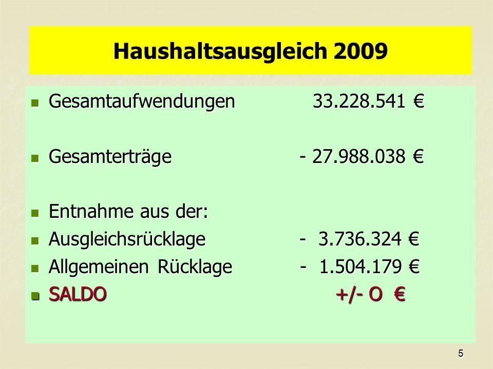 5 Haushaltsausgleich 2009 Gesamtaufwendungen 33.228.541 Gesamterträge - 27.988.038 Entnahme aus der: Ausgleichsrücklage - 3.736.324 Allgemeinen Rücklage - 1.504.179 SALDO +/- O