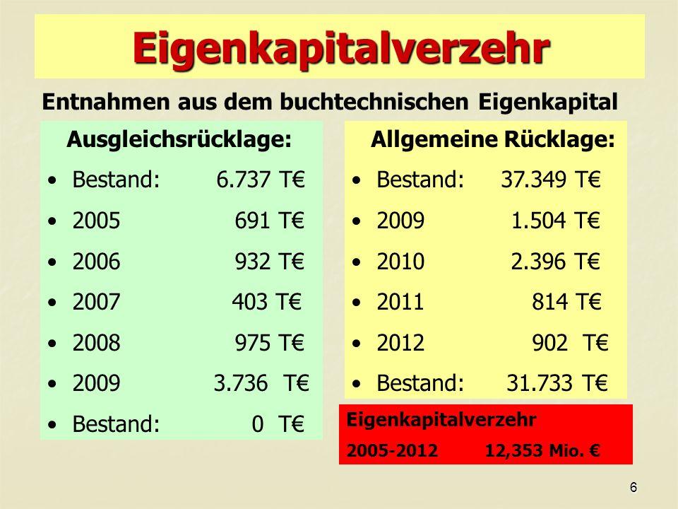 6 Eigenkapitalverzehr Entnahmen aus dem buchtechnischen Eigenkapital Ausgleichsrücklage: Bestand: 6.737 T 2005 691 T 2006 932 T 2007 403 T 2008 975 T 2009 3.736 T Bestand: 0 T Allgemeine Rücklage: Bestand: 37.349 T 2009 1.504 T 2010 2.396 T 2011 814 T 2012 902 T Bestand: 31.733 T Eigenkapitalverzehr 2005-2012 12,353 Mio.