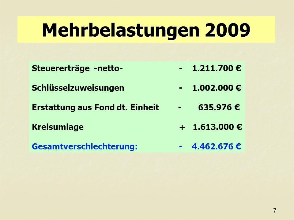 7 Mehrbelastungen 2009 Steuererträge -netto-- 1.211.700 Schlüsselzuweisungen - 1.002.000 Erstattung aus Fond dt.