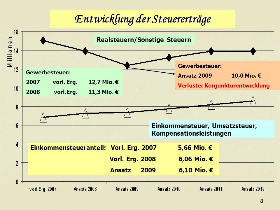 8 Entwicklung der Steuererträge Gewerbesteuer: 2007 vorl.