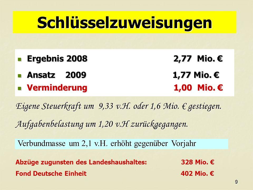 9 Schlüsselzuweisungen Ergebnis 2008 2,77 Mio.Ergebnis 2008 2,77 Mio.