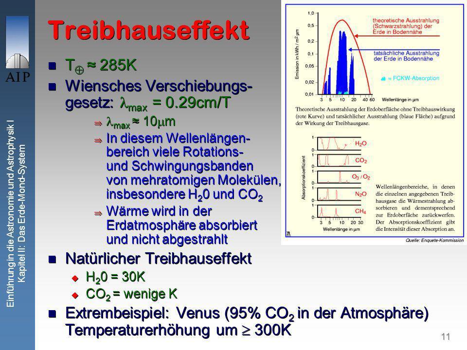 11 Einführung in die Astronomie und Astrophysik I Kapitel II: Das Erde-Mond-System Treibhauseffekt T 285K Wiensches Verschiebungs- gesetz: max = 0.29cm/T max 10 m In diesem Wellenlängen- bereich viele Rotations- und Schwingungsbanden von mehratomigen Molekülen, insbesondere H 2 0 und CO 2 Wärme wird in der Erdatmosphäre absorbiert und nicht abgestrahlt Natürlicher Treibhauseffekt H 2 0 = 30K CO 2 = wenige K Extrembeispiel: Venus (95% CO 2 in der Atmosphäre) Temperaturerhöhung um 300K T 285K Wiensches Verschiebungs- gesetz: max = 0.29cm/T max 10 m In diesem Wellenlängen- bereich viele Rotations- und Schwingungsbanden von mehratomigen Molekülen, insbesondere H 2 0 und CO 2 Wärme wird in der Erdatmosphäre absorbiert und nicht abgestrahlt Natürlicher Treibhauseffekt H 2 0 = 30K CO 2 = wenige K Extrembeispiel: Venus (95% CO 2 in der Atmosphäre) Temperaturerhöhung um 300K
