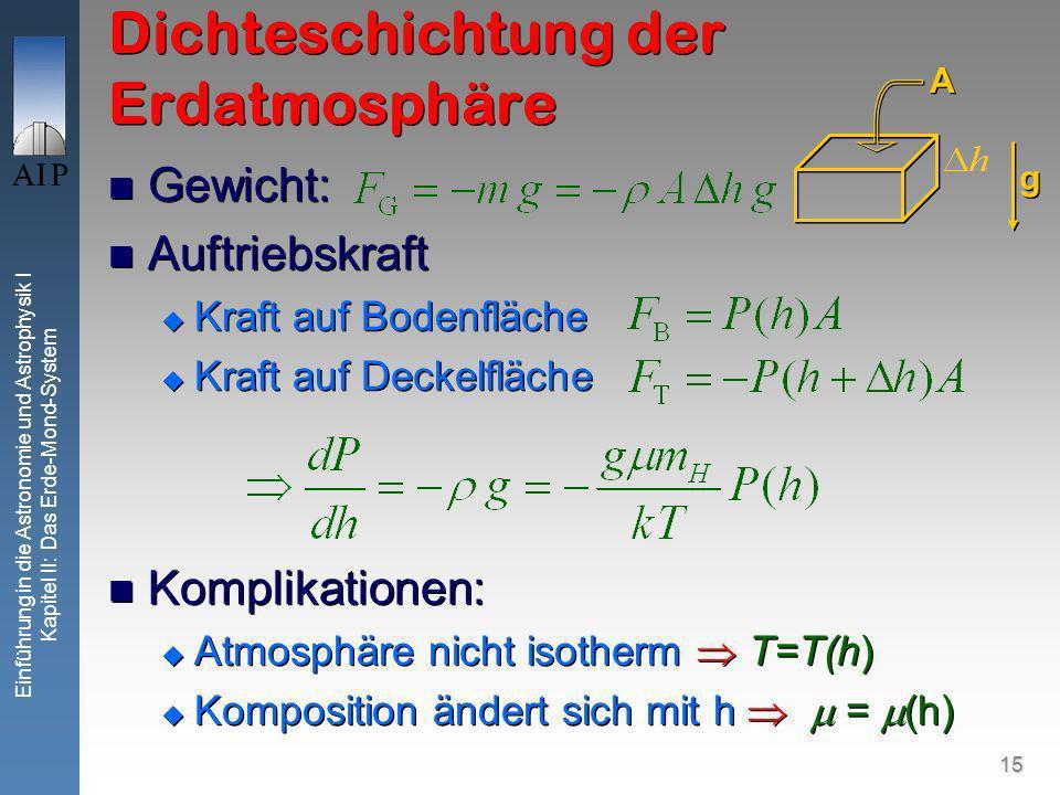 15 Einführung in die Astronomie und Astrophysik I Kapitel II: Das Erde-Mond-System Dichteschichtung der Erdatmosphäre Gewicht: Auftriebskraft Kraft auf Bodenfläche Kraft auf Deckelfläche Komplikationen: Atmosphäre nicht isotherm T=T(h) Komposition ändert sich mit h = (h) Gewicht: Auftriebskraft Kraft auf Bodenfläche Kraft auf Deckelfläche Komplikationen: Atmosphäre nicht isotherm T=T(h) Komposition ändert sich mit h = (h) g g A A