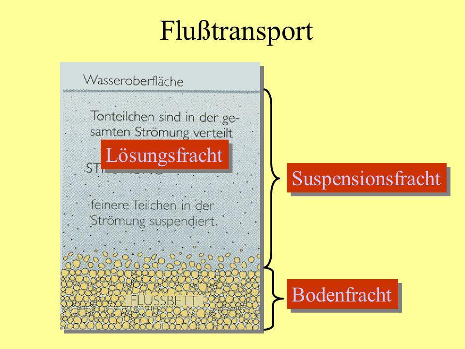 Flußtransport Suspensionsfracht Bodenfracht Lösungsfracht