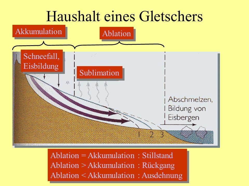 Haushalt eines Gletschers Akkumulation Ablation Sublimation Schneefall, Eisbildung Schneefall, Eisbildung Ablation = Akkumulation : Stillstand Ablatio
