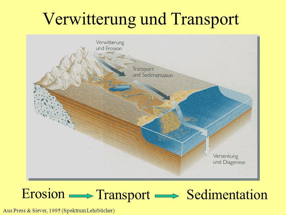 chemische und physikalische Verwitterung Verwitterung chemisch Lösung Rückstand (Boden) Rückstand (Boden) Korntrennung Kornzerkleinerung Korntrennung Kornzerkleinerung physikalisch