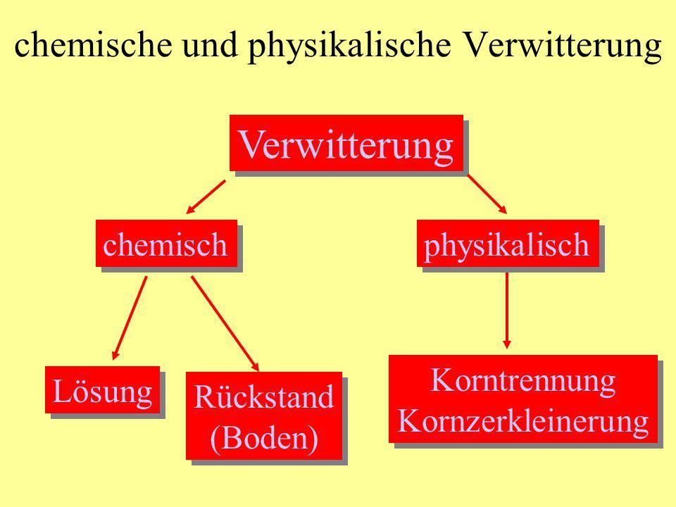 chemische Verwitterung mit Rückstand Feldspat KAlSi 3 O 8 Feldspat KAlSi 3 O 8 Lösung (K 2 O) Lösung (K 2 O) Rückstand Ton (Al-, Si-) Rückstand Ton (Al-, Si-) ohne Rückstand CaCO 3 + H 2 O + CO 2 Ca 2+ + 2HCO3 - Kalzit