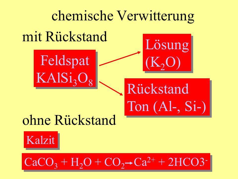 Chemische Verwitterung Dissoziierung im Meerwasser: Pyroxen (MgSiO 3 ) Mg 2+ + SiO 3 2- Hydratation: 4KAlSi 3 O 8 + 4H 2 O Al 4 (OH) 8 Si 4 O 10 + 2K 2 O + 8SiO 2 Al 4 (OH) 8 Si 4 O 10 + 2K 2 O + 8SiO 2 Oxidationsverwitterung: 4FeSiO 3 + O 2 + H 2 O 4FeO(OH) + 4SiO 2 4FeO(OH) + 4SiO 2